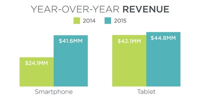 Smartphone revenue grew 73% year-over-year, according to Branding Brand's Mobile Commerce Index.