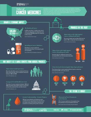 Value of Cancer Medicines