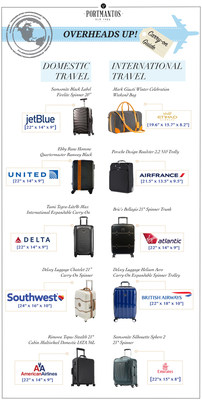 Guide to the Best Carry-On Luggage