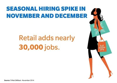 Retail Sector Forecasted to Add Nearly 30,000 Jobs by End of 2014 (PRNewsFoto/TriNet)