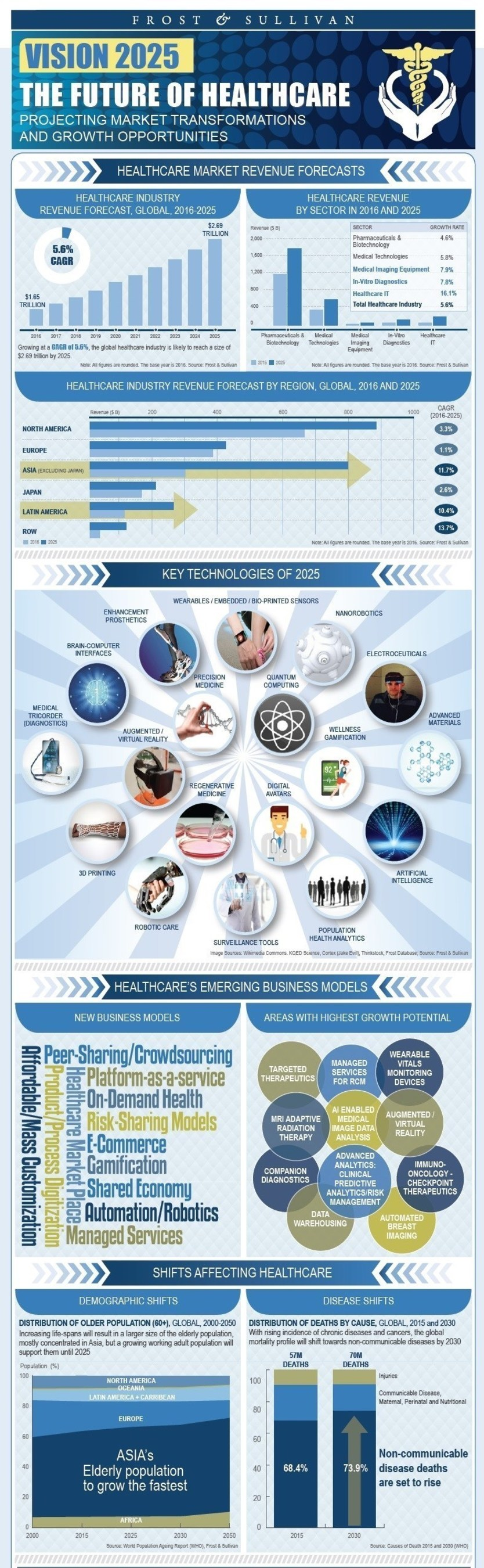 Frost_and_Sullivan___The_Future_of_Healthcare_Infographic