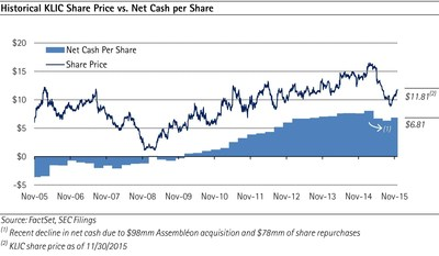 Historical KLIC Share Price vs. Net Cash per Share