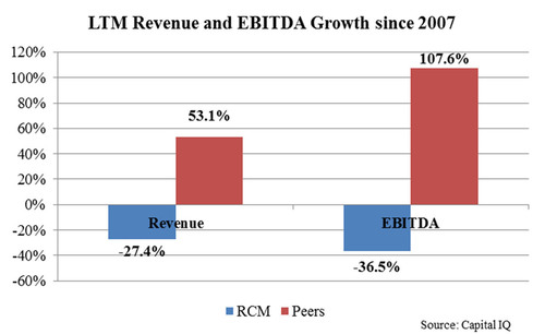 LTM Revenue and EBITDA Growth since 2007.   (PRNewsFoto/Legion Partners Asset Management, LLC)