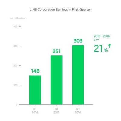 LINE Corporation Earnings in First Quarter