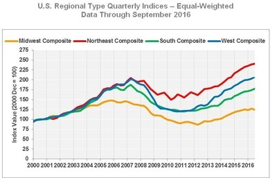 U.S. Regional Type Quarterly Indices - Equal-Weighted Data Through September 2016