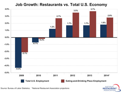 Restaurants added jobs at a 3.7 percent rate in 2013, the strongest gain in 18 years.  Restaurant industry job growth in 2014 is projected to outpace the overall economy by a full percentage-point.  (PRNewsFoto/National Restaurant Association)