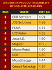 ECRS Finishes 1st in Product Reliability as Selected by Mid-Size Retailers.  (PRNewsFoto/ECR Software Corporation)
