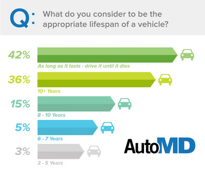10 Year Vehicle Lifespan is the 'New Normal', according to AutoMD.com Annual Mileage Report.  (PRNewsFoto/AutoMD.com)