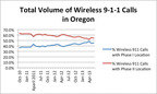 FCC data show nearly half of 9-1-1 calls in Oregon from cell phones lack accurate location info. Source: Federal Communications Commission, http://www.fcc.gov/encyclopedia/phase-2-data-sets. (PRNewsFoto/Find Me 911 Coalition)