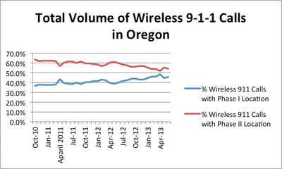 FCC data show nearly half of 9-1-1 calls in Oregon from cell phones lack accurate location info. Source: Federal Communications Commission, https://www.fcc.gov/encyclopedia/phase-2-data-sets. (PRNewsFoto/Find Me 911 Coalition) (PRNewsFoto/FIND ME 911 COALITION)