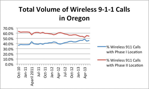 FCC data show nearly half of 9-1-1 calls in Oregon from cell phones lack accurate location info. Source: Federal Communications Commission, http://www.fcc.gov/encyclopedia/phase-2-data-sets. (PRNewsFoto/Find Me 911 Coalition) (PRNewsFoto/FIND ME 911 COALITION)