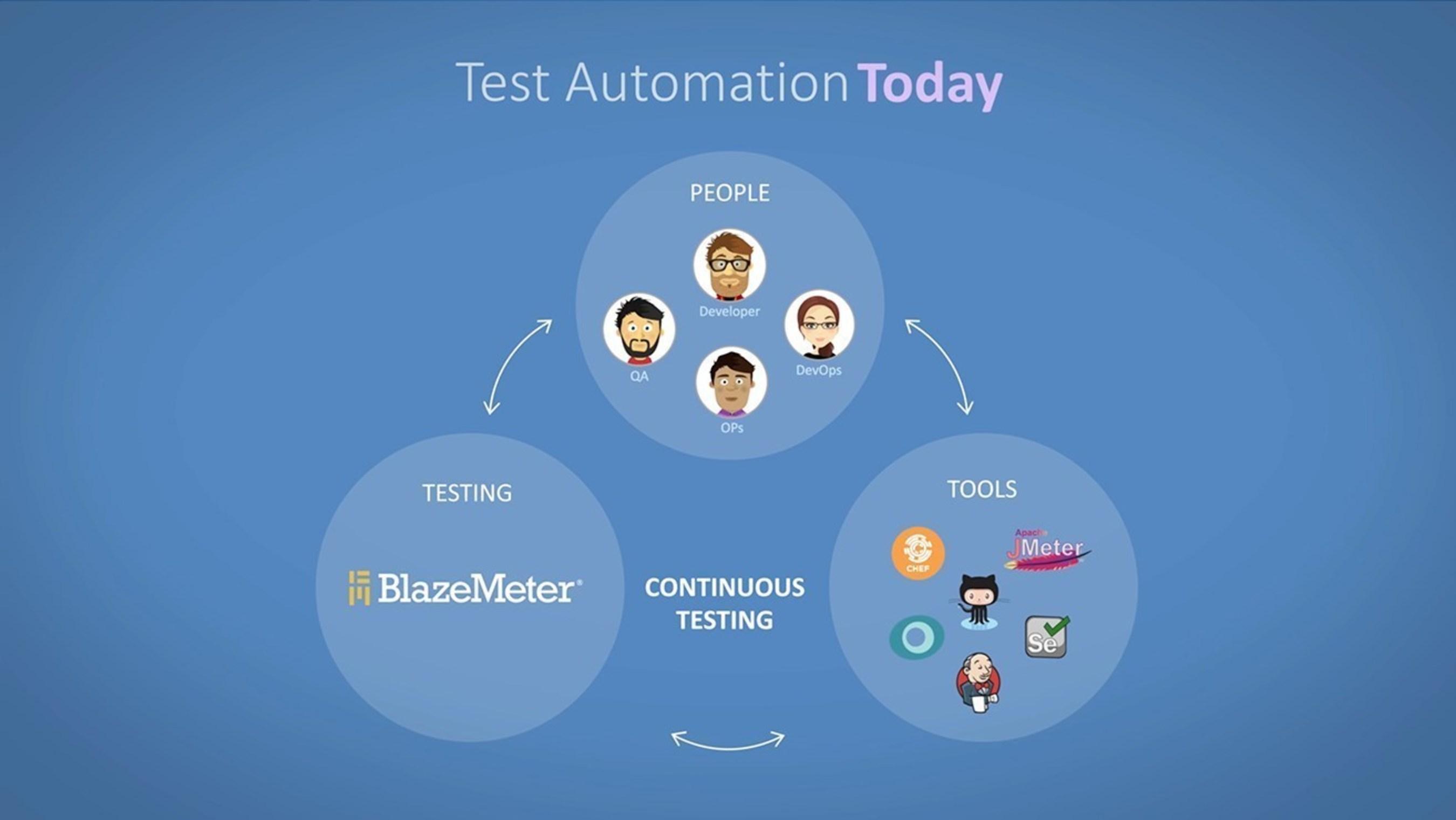 BlazeMeter Test Automation Platform for DevOps