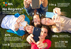 Almost 1 in 3 Teenagers has Online Regrets by Age 16