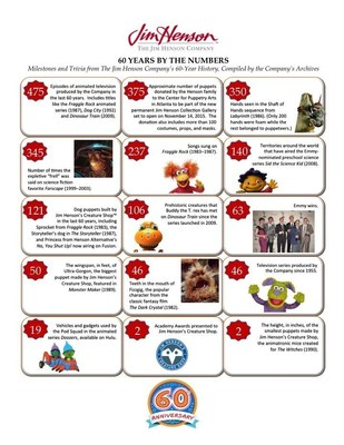 The Jim Henson Company's 60th Anniversary Infographic