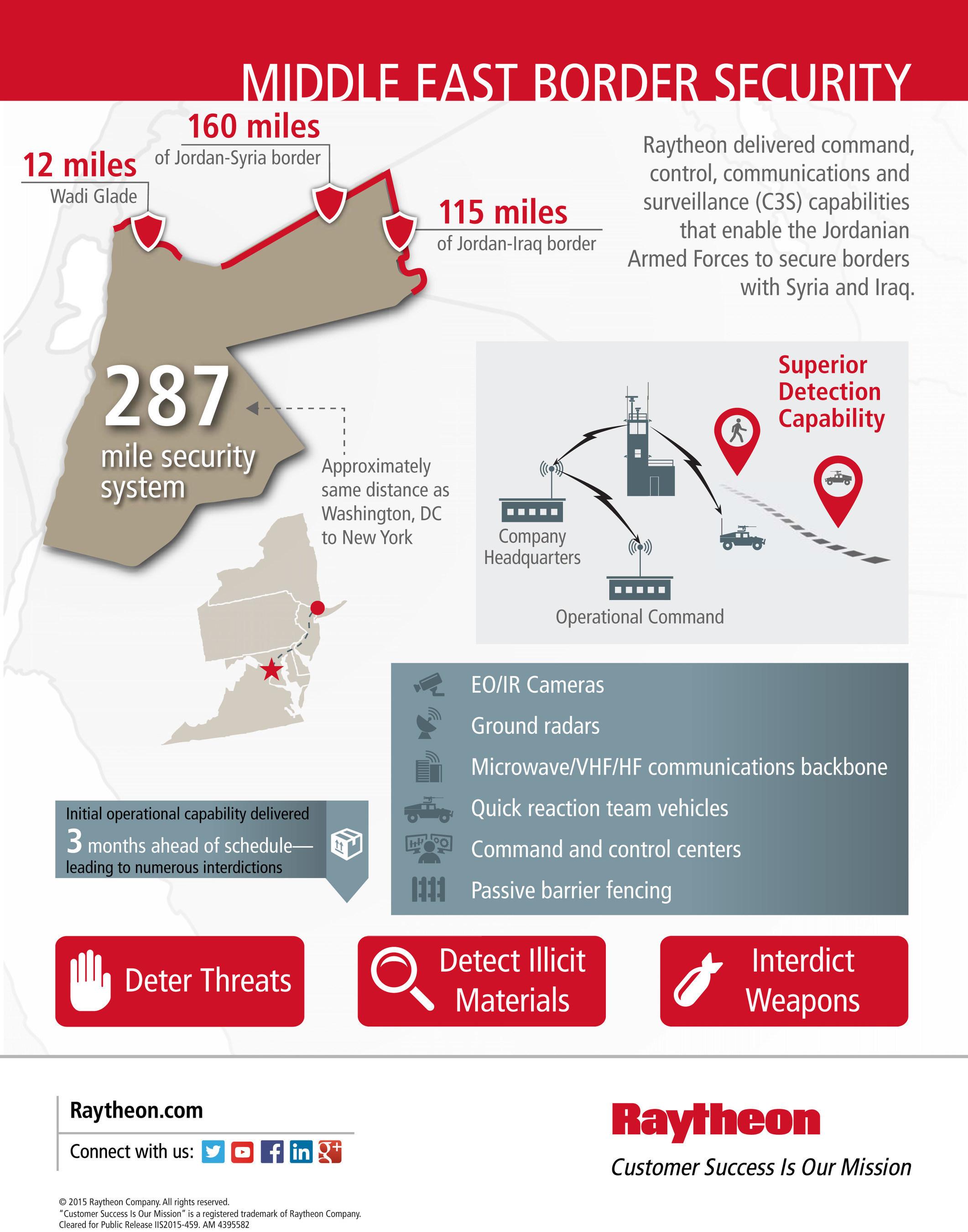 Raytheon expands border security work in Kingdom of Jordan