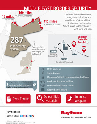 Raytheon expands border security work in Kingdom of Jordan