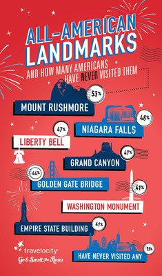 A recent survey of 1,000 Americans commissioned by Travelocity(r) revealed that nearly half of Americans have never visited many of the country's most revered landmarks. With the Fourth of July quickly approaching, there is no better time for the other half of the population to make a trek to these famous locations when spectacular fireworks and other Independence Day events add to the pride and patriotism of these special all-American venues.