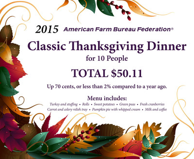 2015 American Farm Bureau Federation Classic Thanksgiving Dinner Survey Results