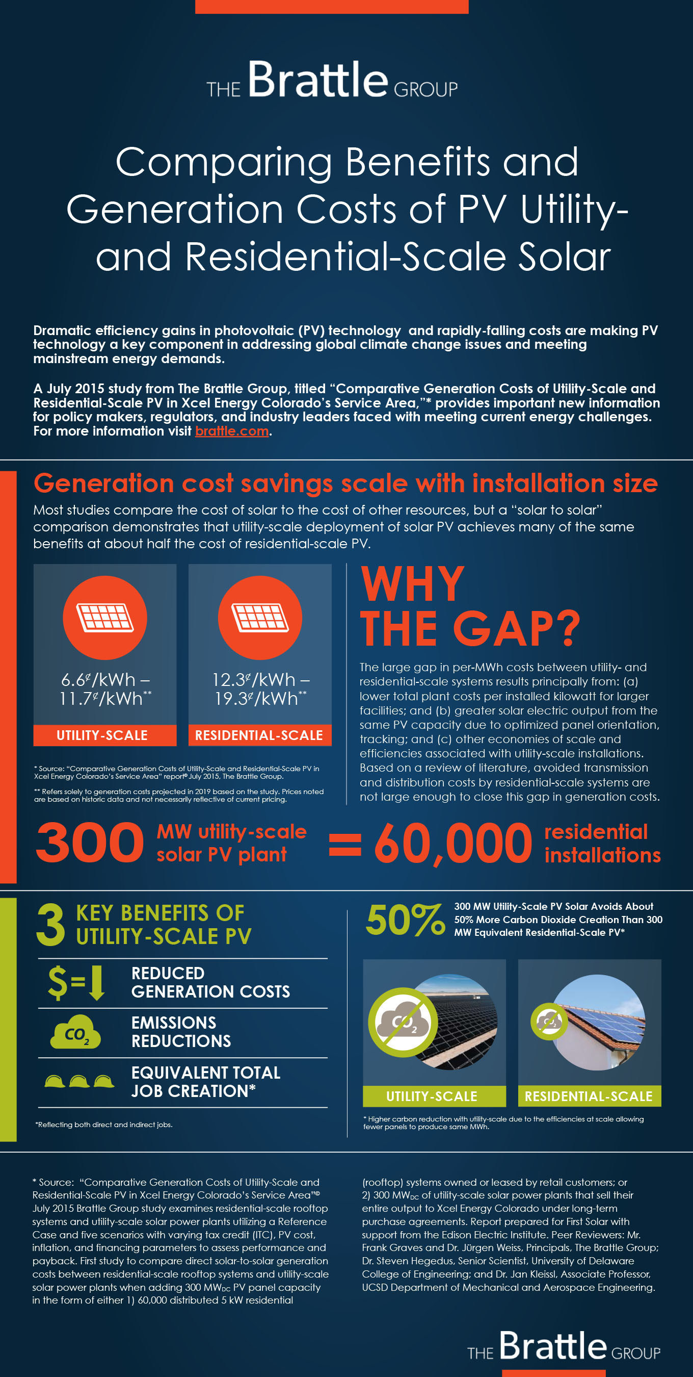 Comparing Benefits and Generation Costs of PV Utility- and Residential-Scale Solar