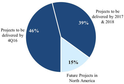 Disciplined Allocation of Capital and Management of Value-Creation Pipeline