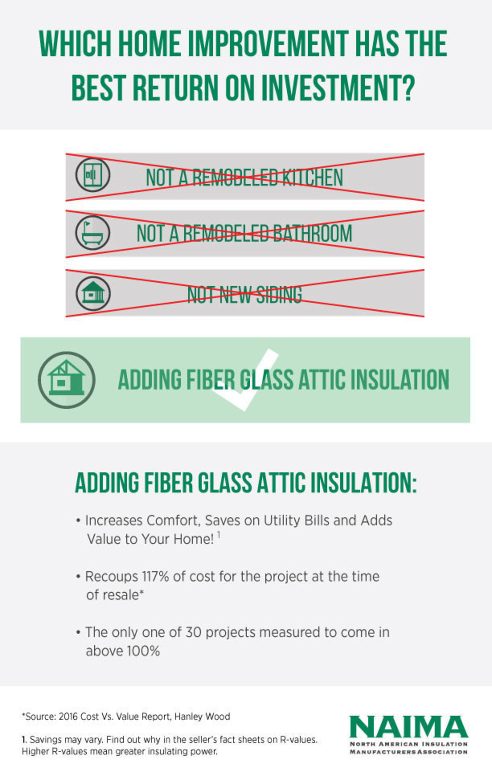 A fiber glass attic insulation upgrade adds value to your home