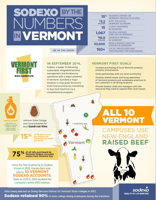 Sodexo and Vermont First Infographic