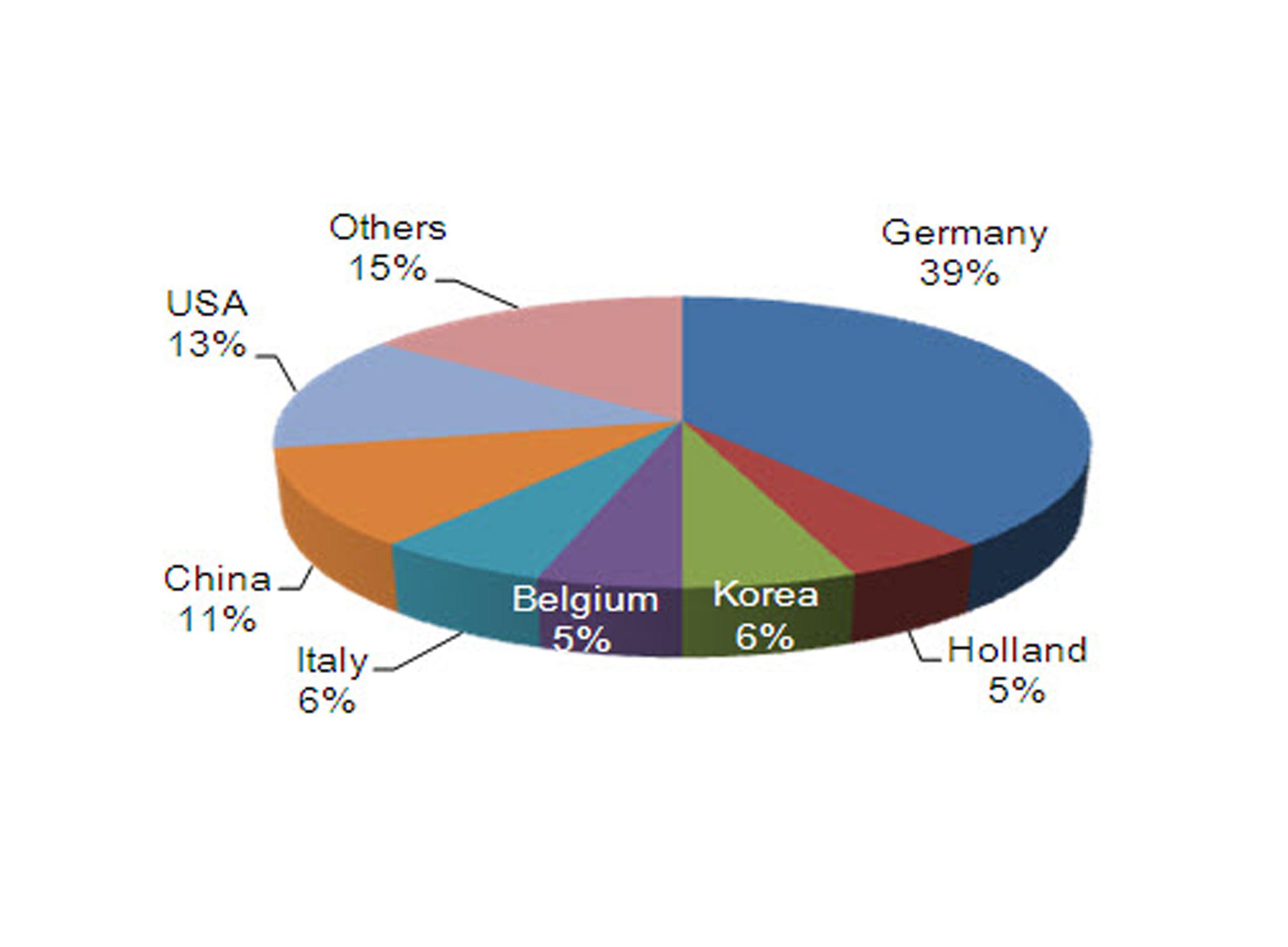 Module revenue by shipping destination Q3 12. (PRNewsFoto/Hanwha SolarOne Co., Ltd.) (PRNewsFoto/HANWHA ...