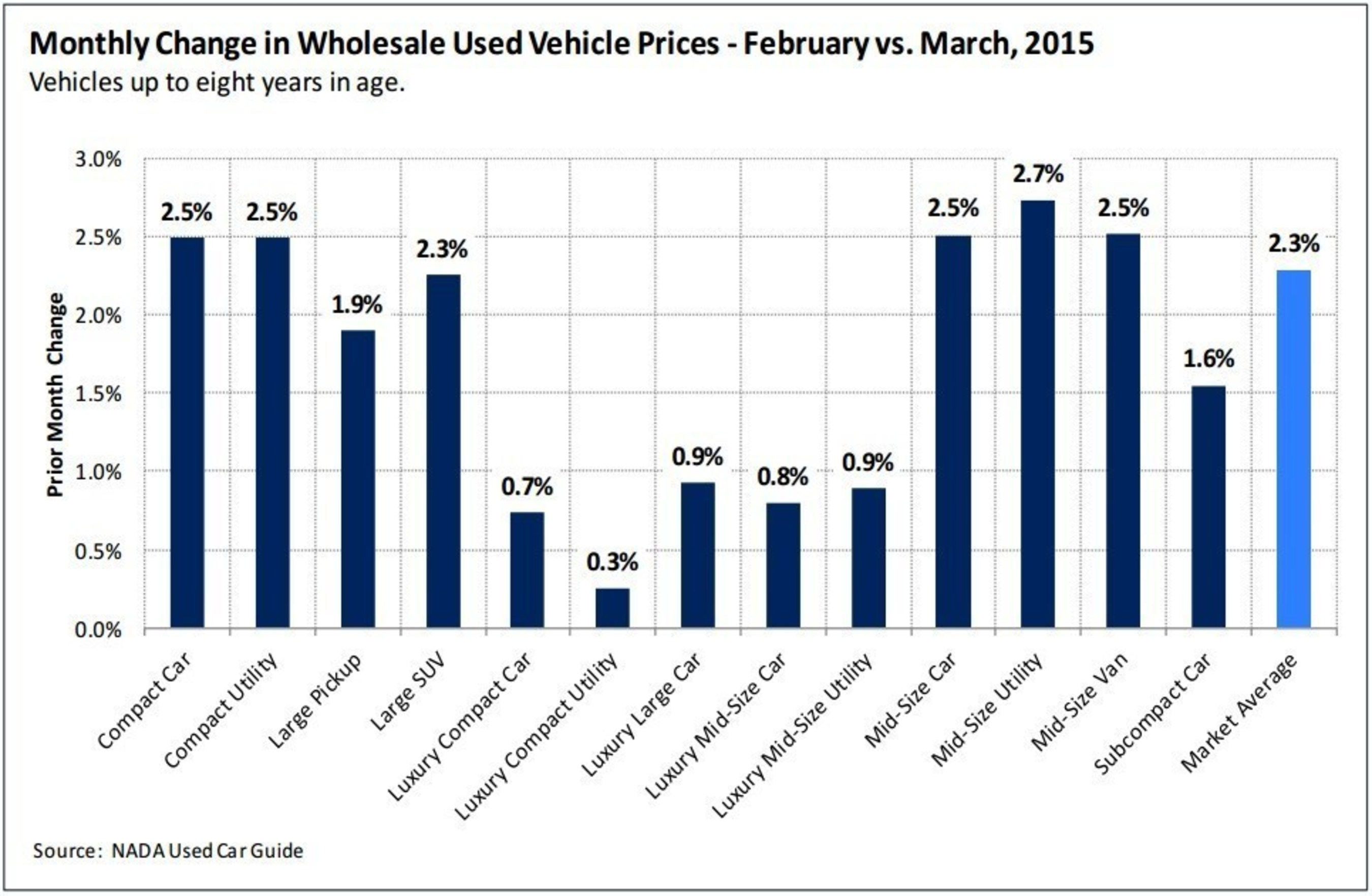 Wholesale prices grew by 2.3% in March, which is the highest increase recorded since March 2014.