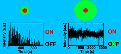 """Blinking behavior of thin-shell vs. thick-shell nanocrystal quantum dots. On the left side, thin-shell quantum dot shows constant incidences of blinking """"Off"""". On the right side, thick-shell quantum dot shows very rare incidences of blinking. As detected over an interval of 3000ms, as measured by intensity in arbitrary units vs. time. Diagram Courtesy of Los Alamos National Laboratory. (PRNewsFoto/Quantum Materials Corporation) (PRNewsFoto/QUANTUM MATERIALS CORPORATION)"""