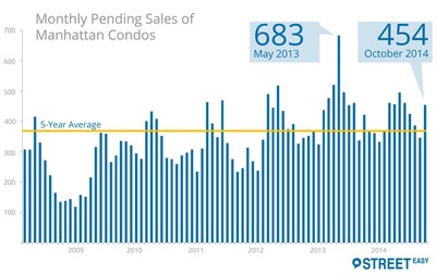 Homebuyers in the Manhattan condo market appeared to be taking advantage of two months of modest inventory gains and faltering price growth in October, giving pending sales of condos a 31 percent surge from September. This was the largest monthly increase in pending sales since May 2013, according to the October StreetEasy Manhattan Condo Market Report.