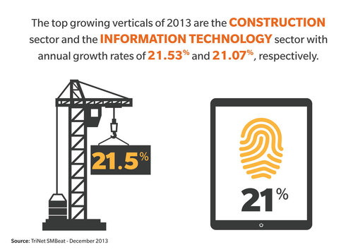 The top growing verticals of 2013 are the CONSTRUCTION sector and the INFORMATION TECHNOLOGY sector with annual growth of 21.53% and 21.07% respectively. (PRNewsFoto/TriNet)