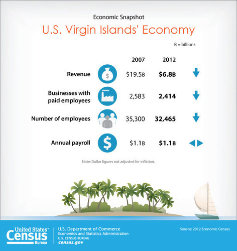The 2,414 business establishments in the U.S. Virgin Islands generated $6.8 billion in sales, employed 32,465 people and paid $1.1 billion in annual payroll, according to the Census Bureau's 2012 Economic Census. Between 2007 and 2012, sales declined by $12.6 billion, or 64.9 percent. (PRNewsFoto/U.S. Census Bureau)