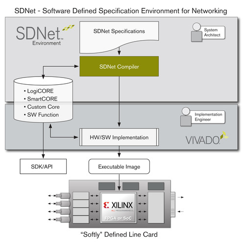"Xilinx, Inc. introduced the industry's first solution for ""Softly"" Defined Networks, expanding programmability and intelligence from the control to the data plane. The design of the programmable data plane functions is enabled by the new Software Defined Specification Environment for Networking (SDNet), with functional specifications automatically compiled into Xilinx's All Programmable FPGAs and SoCs.  (PRNewsFoto/Xilinx, Inc.)"