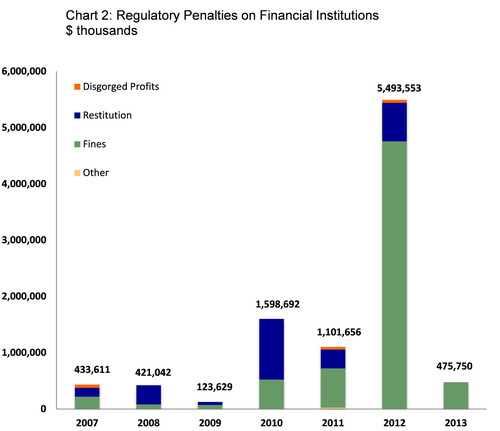 Chart 2: Regulatory Penalties on Financial Institutions.  (PRNewsFoto/Committee on Capital Markets Regulation)