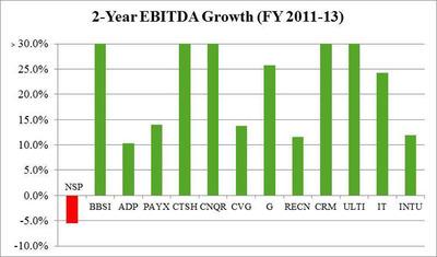 Chart 5:  Underperformance vs. Peers – EBITDA Growth (PRNewsFoto/Stadium Capital Management GP)