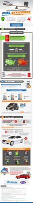 The Seesaw Battle of Fuel Efficiency.  (PRNewsFoto/Cars.com)