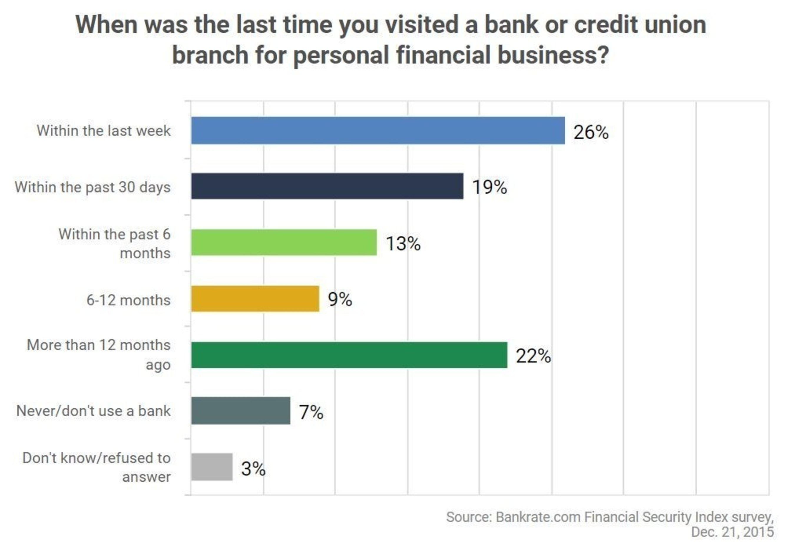 Nearly Four in 10 Americans Haven't Visited Bank Branch in Six Months