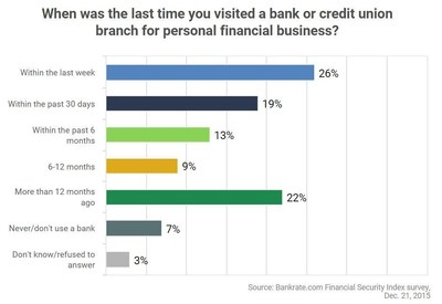 Nearly 4-in-10 Americans haven't visited a bank branch in at least six months. More educated and higher income households were more likely to have visited a branch in the past 30 days (ATMs were not included in these figures).