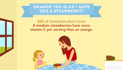 Strawberries are one of the healthiest foods to eat