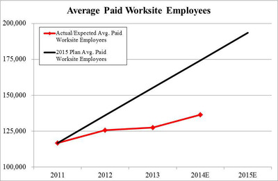 Chart 1:  Underperformance vs. 5-year Plan – Average Paid Worksite Employees (PRNewsFoto/Stadium Capital Management GP)
