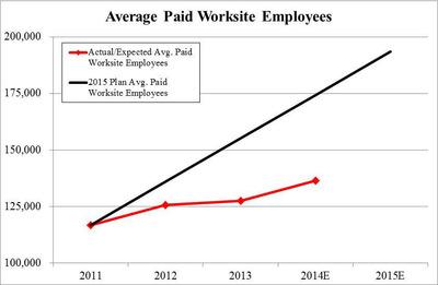 Chart 1:  Underperformance vs. 5-year Plan – Average Paid Worksite Employees (PRNewsFoto/Stadium Capital Management GP)