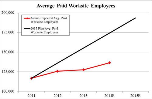 Chart 1:  Underperformance vs. 5-year Plan – Average Paid Worksite Employees (PRNewsFoto/Stadium Capital ...