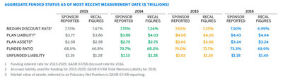 Fifth annual Milliman Public Pension Funding Study finds funded status for 100 largest public pension plans drops below 70%
