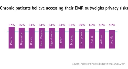 Roughly half (51 percent) of U.S. consumers believe the benefits of accessing electronic medical records outweigh the privacy risks, according to Accenture survey. (PRNewsFoto/Accenture)