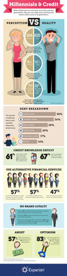 Experian announced today the first of two reports originating from a survey of more than 1,000 millennials, ages 19-34, about a variety of personal finance topics - from their future views, to loan status, to credit knowledge, to use of technology.