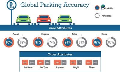 SBD Calls INRIX Off-Street Parking the 'Clear Winner' in U.S. and Europe (PRNewsFoto/INRIX, Inc.)