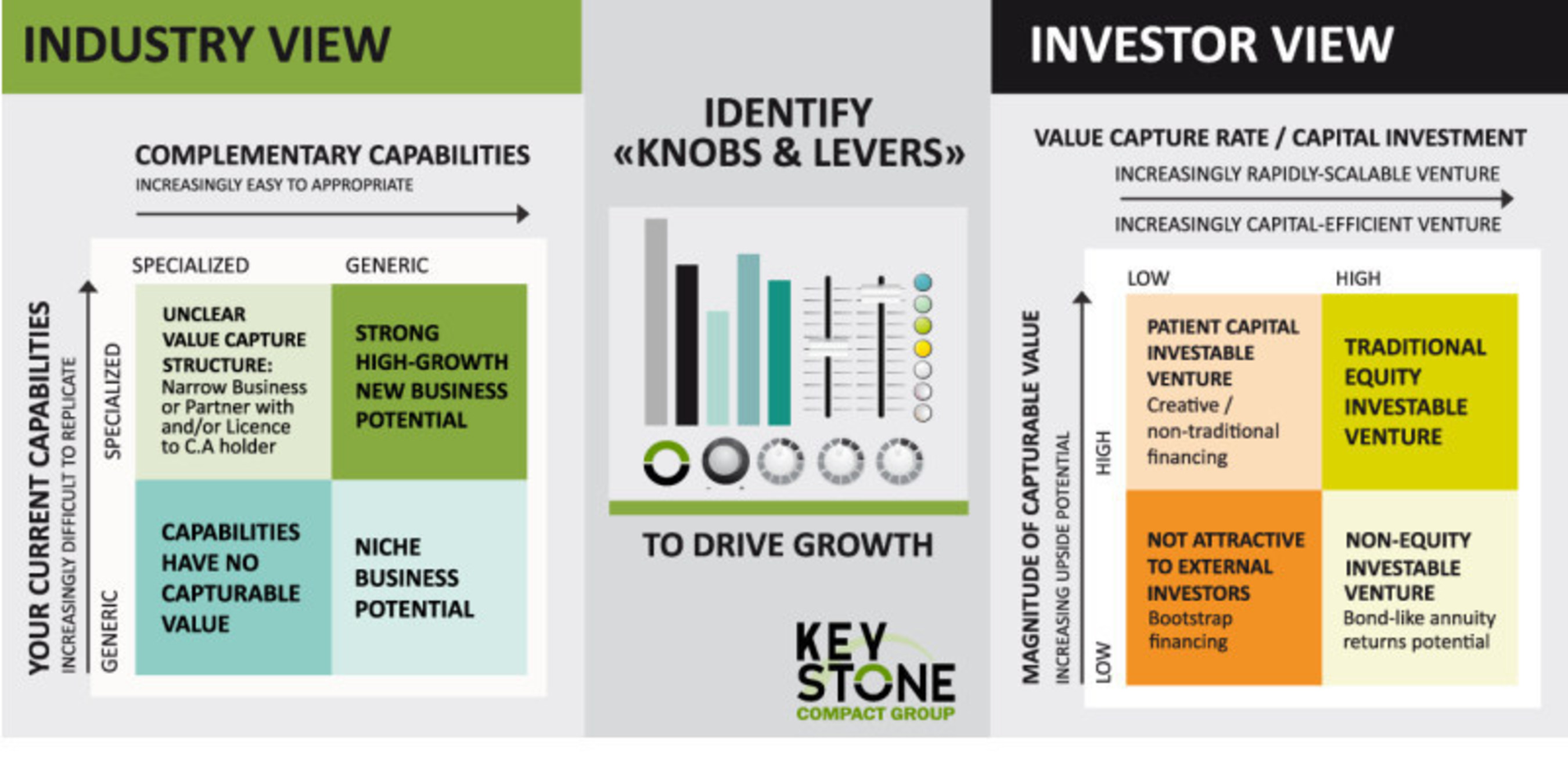 KeyStone Compact Group Investment Typology Assessment Tools Central to Design of Multi-Asset Funds