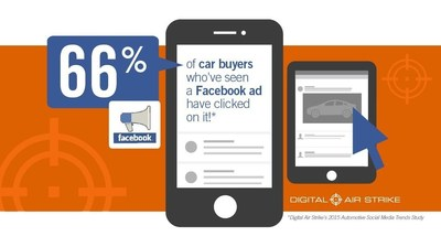 Facebook ads continue to grow as a greater means of influence on car buyers.