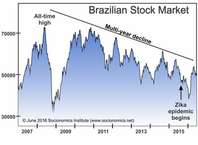 The Zika epidemic emerged in Brazil after a five-year, 36% decline in the country's Bovespa Index. Visit http://papers.ssrn.com/sol3/papers.cfm?abstract_id=2234003 to learn more.
