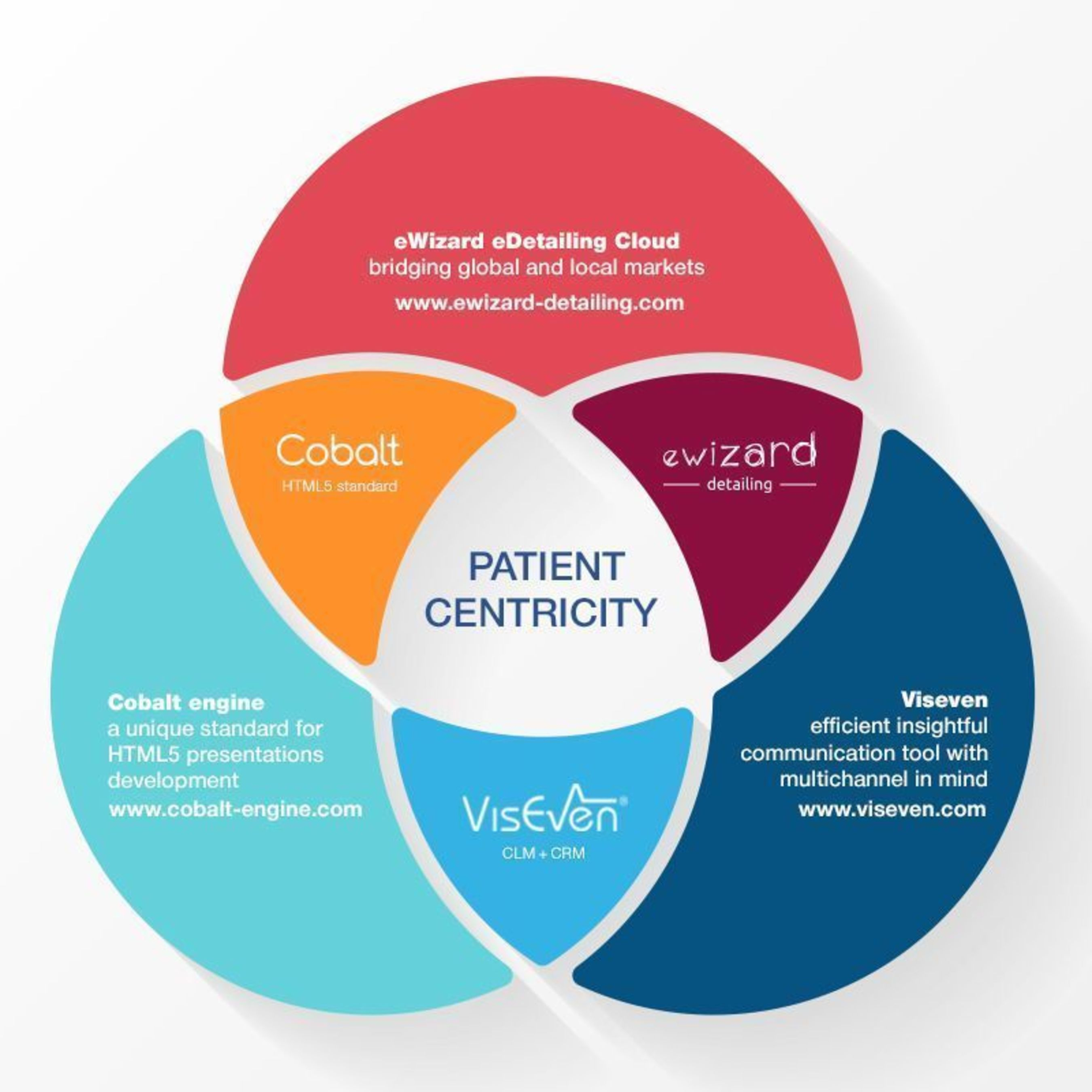 From eWizard to Viseven - We Are all the Soldiers of the Patient's Will